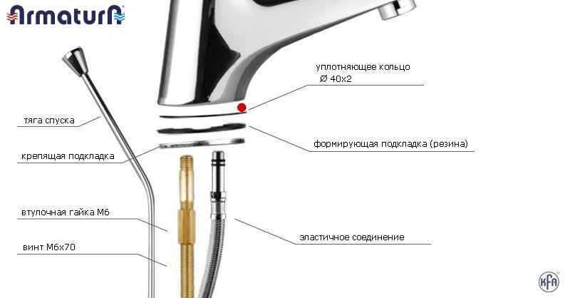 Устройство однорычажного смесителя на умывальник крепление